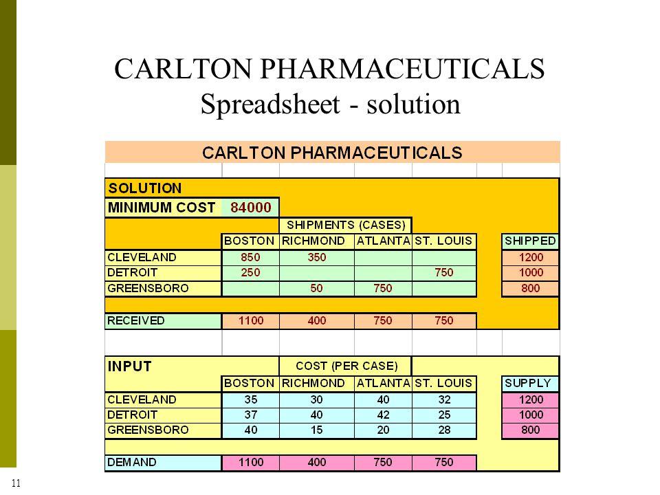 11 CARLTON PHARMACEUTICALS Spreadsheet - solution