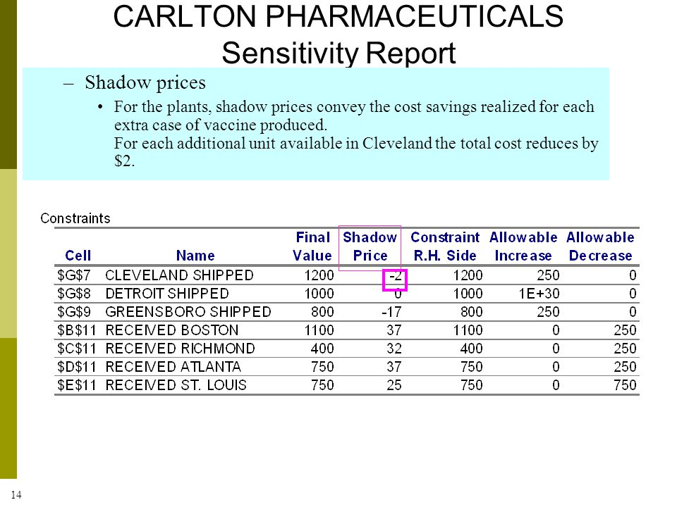 14 CARLTON PHARMACEUTICALS Sensitivity Report –Shadow prices For the plants, shadow prices convey the cost savings realized for each extra case of vac