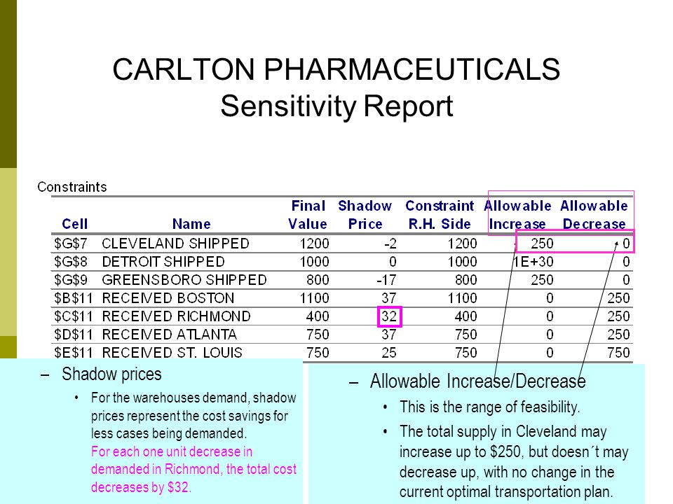 15 CARLTON PHARMACEUTICALS Sensitivity Report –Shadow prices For the warehouses demand, shadow prices represent the cost savings for less cases being