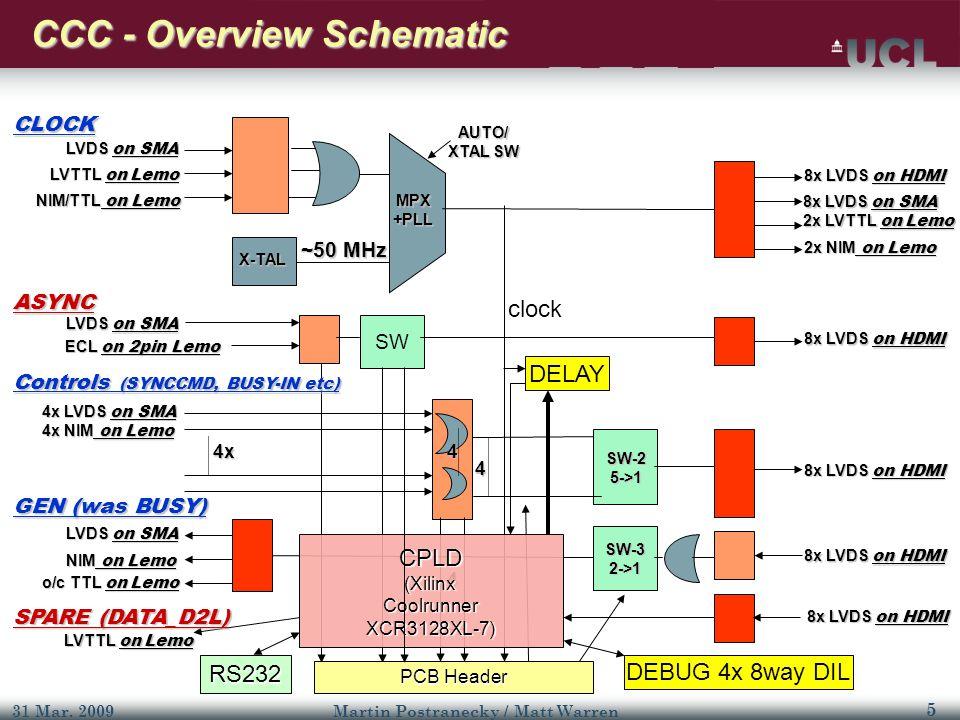 5 31 Mar. 2009Martin Postranecky / Matt Warren SW PCB Header 4x 4 4 8x LVDS on HDMI 8x LVDS on SMA 8x LVDS on HDMI LVDS on SMA LVTTL on Lemo NIM/TTL o