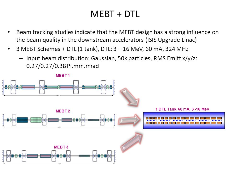 MEBT + DTL Beam tracking studies indicate that the MEBT design has a strong influence on the beam quality in the downstream accelerators (ISIS Upgrade Linac) 3 MEBT Schemes + DTL (1 tank), DTL: 3 – 16 MeV, 60 mA, 324 MHz – Input beam distribution: Gaussian, 50k particles, RMS Emitt x/y/z: 0.27/0.27/0.38 Pi.mm.mrad 1 DTL Tank, 60 mA, 3 -16 MeV MEBT 2 MEBT 3 MEBT 1