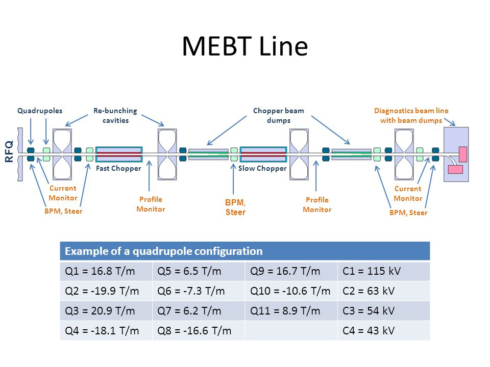 MEBT Line QuadrupolesRe-bunching cavities RFQ Fast ChopperSlow Chopper Chopper beam dumps Diagnostics beam line with beam dumps BPM, Steer Current Monitor Profile Monitor BPM, Steer Current Monitor Example of a quadrupole configuration Q1 = 16.8 T/mQ5 = 6.5 T/mQ9 = 16.7 T/mC1 = 115 kV Q2 = -19.9 T/mQ6 = -7.3 T/mQ10 = -10.6 T/mC2 = 63 kV Q3 = 20.9 T/mQ7 = 6.2 T/mQ11 = 8.9 T/mC3 = 54 kV Q4 = -18.1 T/mQ8 = -16.6 T/mC4 = 43 kV