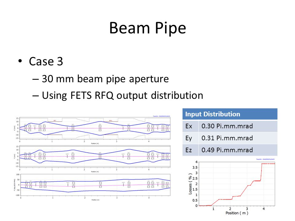 Beam Pipe Case 3 – 30 mm beam pipe aperture – Using FETS RFQ output distribution Input Distribution Ex0.30 Pi.mm.mrad Ey0.31 Pi.mm.mrad Ez0.49 Pi.mm.m