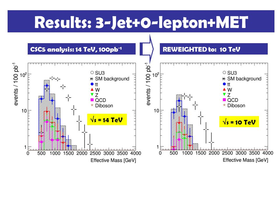 REWEIGHTED to: 10 TeVCSC5 analysis: 14 TeV, 100pb -1 Results: 3-Jet+0-lepton+MET  s = 14 TeV  s = 10 TeV