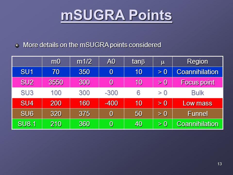 mSUGRA Points m0m1/2A0 tan  Region SU170350010 > 0 Coannihilation SU23550300010 Focus point SU3100300-3006 > 0 Bulk SU4200160-40010 Low mass SU6320375050 > 0 Funnel SU8.1210360040 Coannihilation More details on the mSUGRA points considered 13