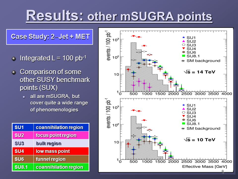 Integrated L = 100 pb -1 Comparison of some other SUSY benchmark points (SUX) all are mSUGRA, but cover quite a wide range of phenomenologies all are mSUGRA, but cover quite a wide range of phenomenologiesSU1 coannihilation region SU2 focus point region SU3 bulk region SU4 low mass point SU6 funnel region SU8.1 coannihilation region Results: other mSUGRA points 8 Case Study: 2  Jet + MET