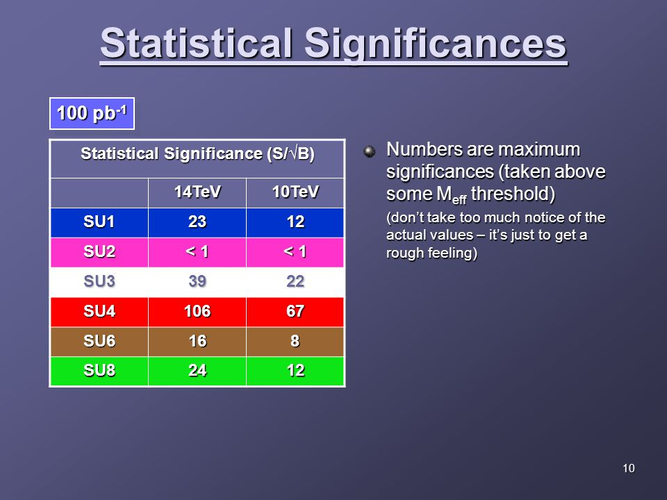 Statistical Significance (S/√B) 14TeV10TeV SU12312 SU2 < 1 SU33922 SU410667 SU6168 SU82412 Statistical Significances 100 pb -1 Numbers are maximum significances (taken above some M eff threshold) (don't take too much notice of the actual values – it's just to get a rough feeling) 10