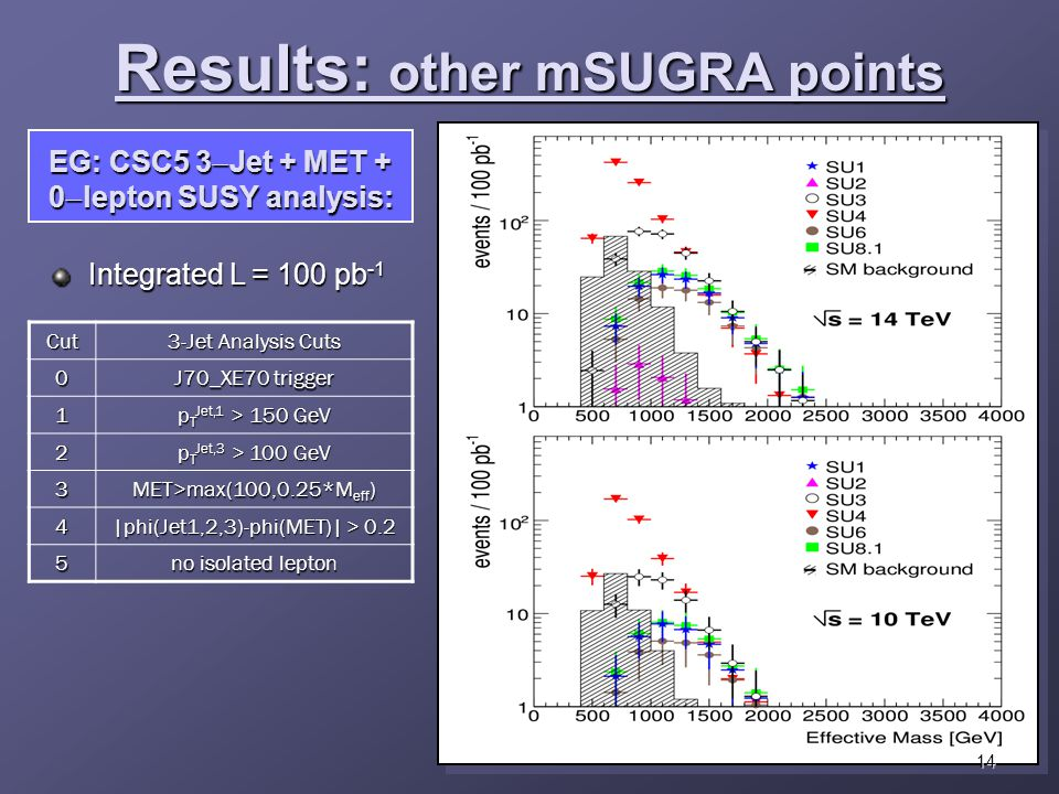 Integrated L = 100 pb -1 Results: other mSUGRA points 14Cut 3-Jet Analysis Cuts 0 J70_XE70 trigger 1 p T Jet,1 > 150 GeV 2 p T Jet,3 > 100 GeV 3 MET>max(100,0.25*M eff ) 4 |phi(Jet1,2,3)-phi(MET)| > 0.2 5 no isolated lepton EG: CSC5 3  Jet + MET + 0  lepton SUSY analysis: