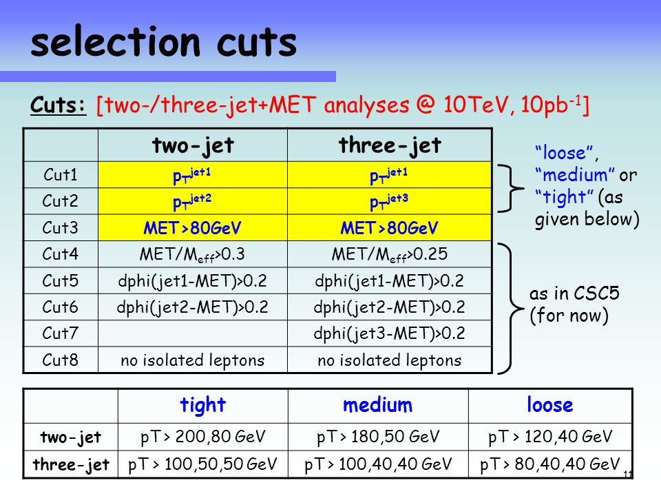 Jets+MET at 10TeV with 10pb -1 24 Sept 08 11 selection cuts two-jetthree-jet Cut1p T jet1 Cut2p T jet2 p T jet3 Cut3MET>80GeV Cut4MET/M eff >0.3MET/M eff >0.25 Cut5dphi(jet1-MET)>0.2 Cut6dphi(jet2-MET)>0.2 Cut7dphi(jet3-MET)>0.2 Cut8no isolated leptons as in CSC5 (for now) Cuts: [two-/three-jet+MET analyses @ 10TeV, 10pb -1 ] loose , medium or tight (as given below) tightmediumloose two-jetpT > 200,80 GeVpT > 180,50 GeVpT > 120,40 GeV three-jetpT > 100,50,50 GeVpT > 100,40,40 GeVpT > 80,40,40 GeV