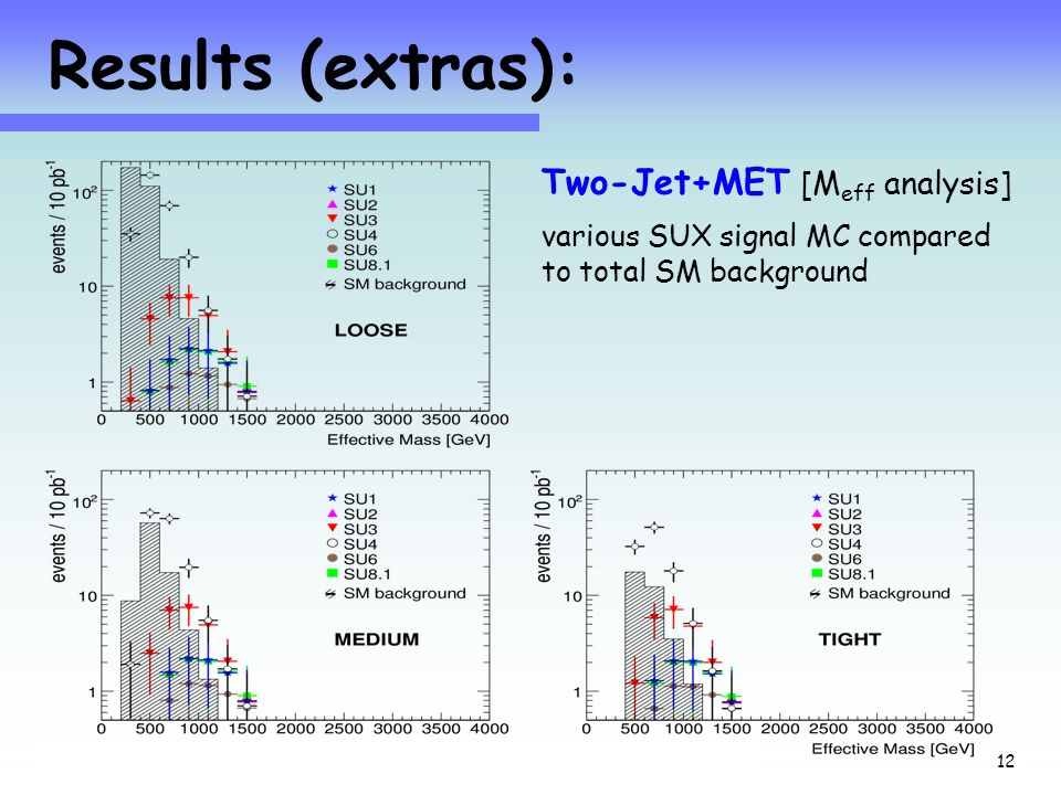 Jets+MET at 10TeV with 10pb -1 24 Sept 08 12 Results (extras): Two-Jet+MET [M eff analysis] various SUX signal MC compared to total SM background