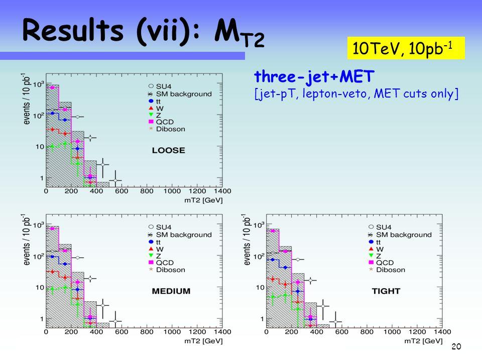 Jets+MET at 10TeV with 10pb -1 24 Sept'08 20 Results (vii): M T2 10TeV, 10pb -1 three-jet+MET [jet-pT, lepton-veto, MET cuts only]
