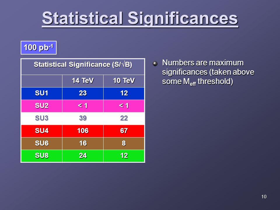 Statistical Significance (S/√B) 14 TeV 10 TeV SU12312 SU2 < 1 SU33922 SU410667 SU6168 SU82412 Statistical Significances 100 pb -1 Numbers are maximum significances (taken above some M eff threshold) 10