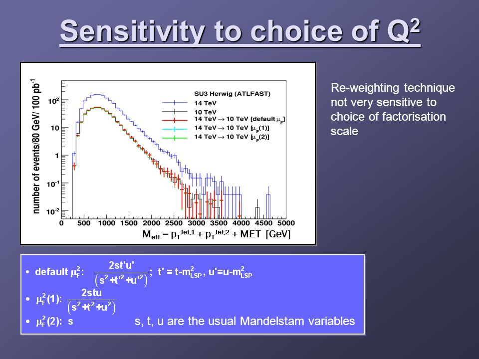 Sensitivity to choice of Q 2 s, t, u are the usual Mandelstam variables Re-weighting technique not very sensitive to choice of factorisation scale M eff = p T Jet,1 + p T Jet,2 + MET [GeV]