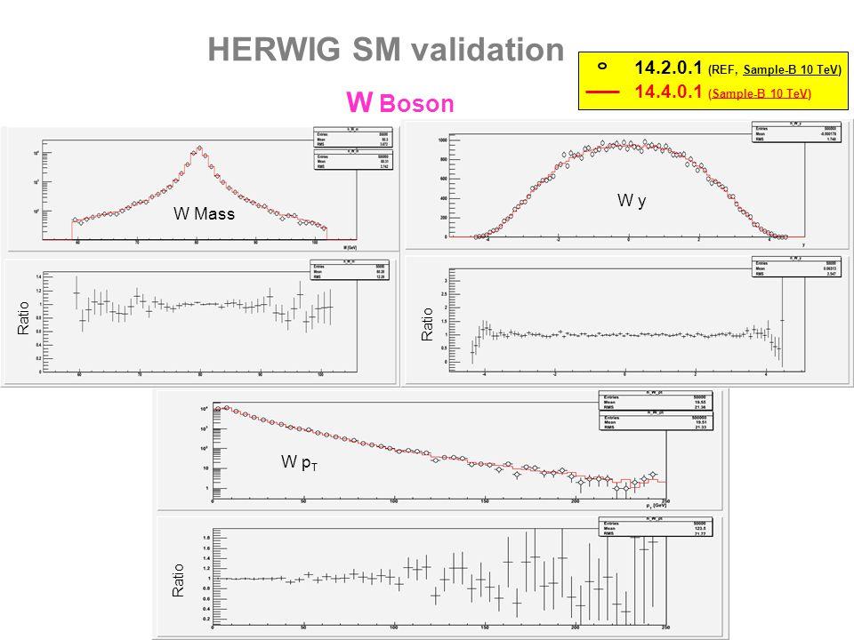 HERWIG SM validation W ± Bosons W- y W+ y 14.4.0.1 (Sample-B 10 TeV) 14.2.0.1 (REF, Sample-B 10 TeV) W+ pT W- pT Ratio