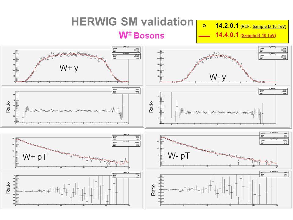 HERWIG SM validation Final State Electrons (status==1) From W decay e-e+ e±e± 14.4.0.1 (Sample-B 10 TeV) 14.2.0.1 (REF, Sample-B 10 TeV) Ratio