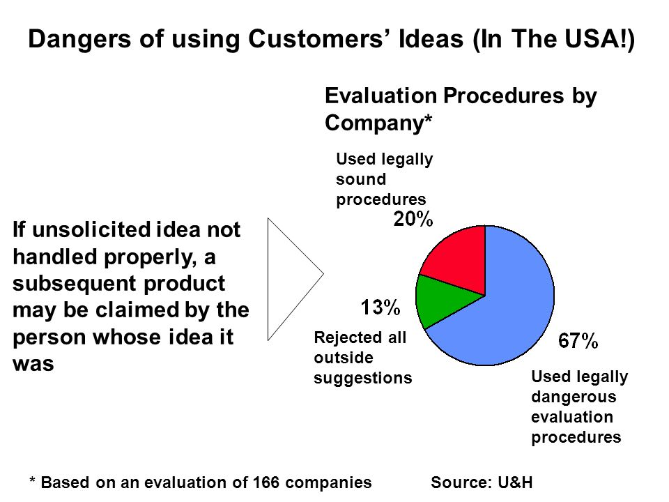 Dangers of using Customers' Ideas (In The USA!) If unsolicited idea not handled properly, a subsequent product may be claimed by the person whose idea it was Evaluation Procedures by Company* Used legally dangerous evaluation procedures Rejected all outside suggestions Used legally sound procedures * Based on an evaluation of 166 companiesSource: U&H