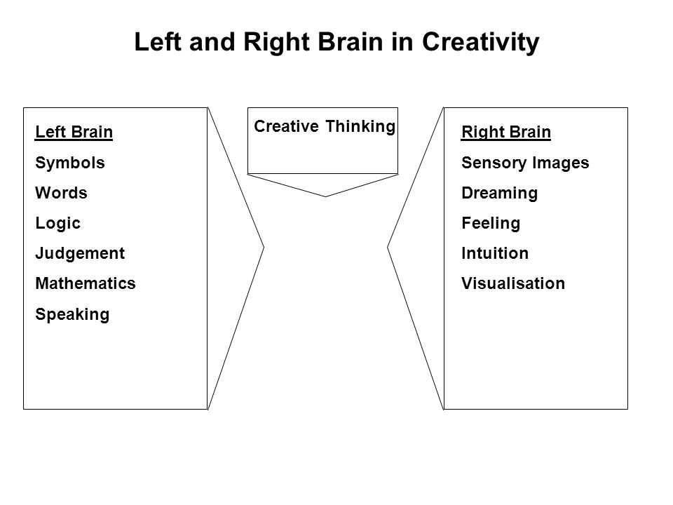 Left and Right Brain in Creativity Left Brain Symbols Words Logic Judgement Mathematics Speaking Right Brain Sensory Images Dreaming Feeling Intuition Visualisation Creative Thinking