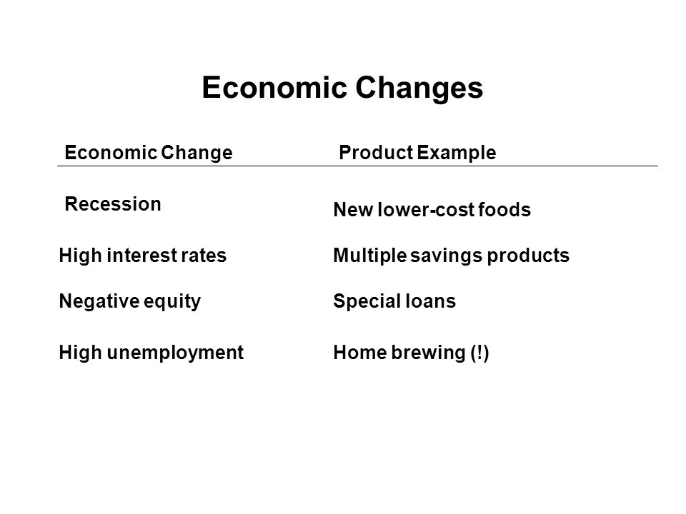 Economic Changes Economic ChangeProduct Example Recession High interest rates Negative equity High unemployment Multiple savings products New lower-cost foods Special loans Home brewing (!)