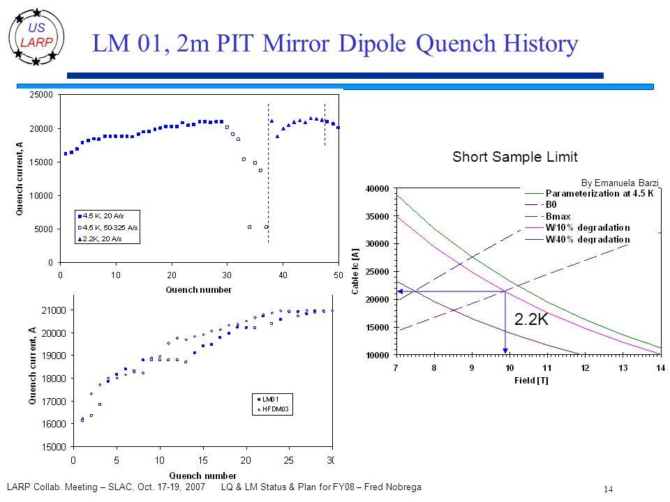 LQ & LM Status & Plan for FY08 – Fred Nobrega 14 LARP Collab.