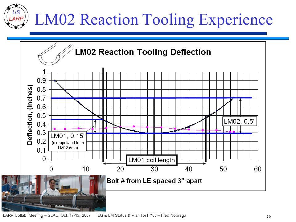 LQ & LM Status & Plan for FY08 – Fred Nobrega 16 LARP Collab.