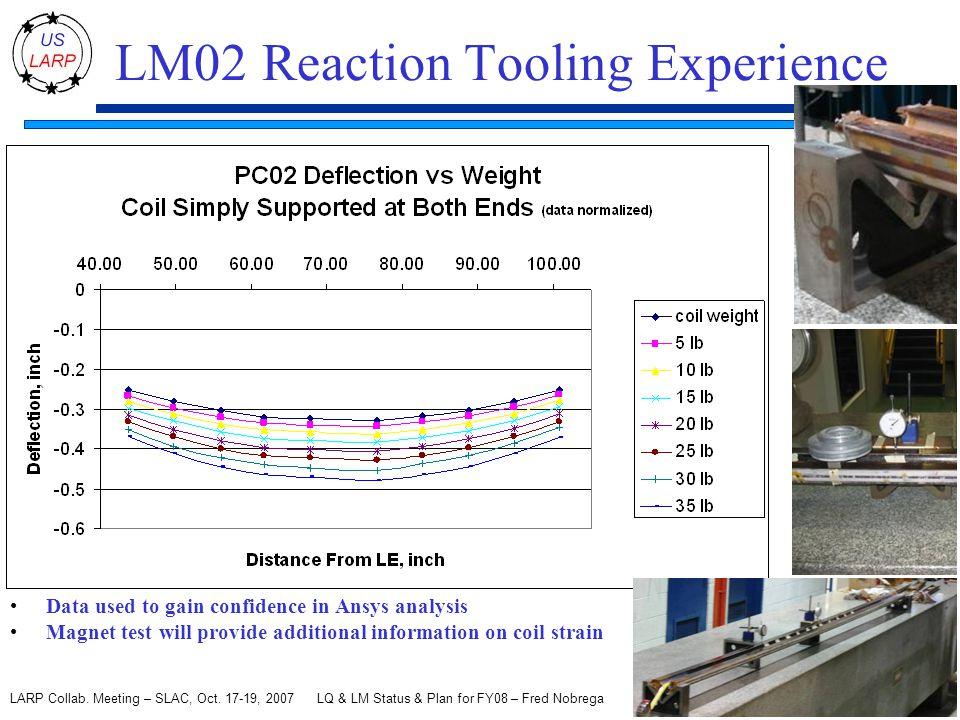 LQ & LM Status & Plan for FY08 – Fred Nobrega 17 LARP Collab.
