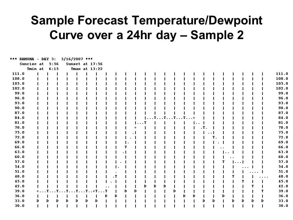 Sample Forecast Temperature/Dewpoint Curve over a 24hr day – Sample 2