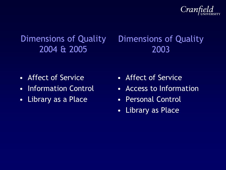 Dimensions of Quality 2004 & 2005 Affect of Service Information Control Library as a Place Affect of Service Access to Information Personal Control Li