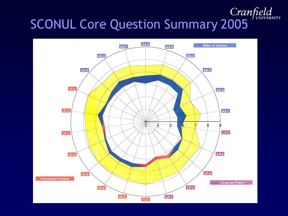 SCONUL Core Question Summary 2005