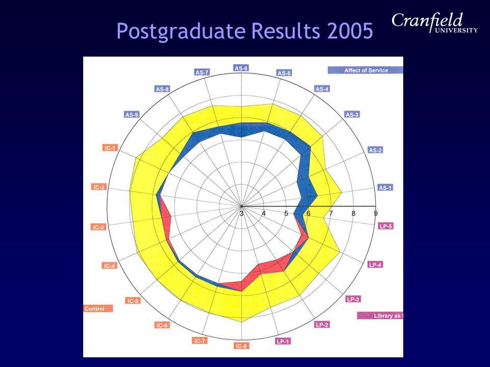 Postgraduate Results 2005