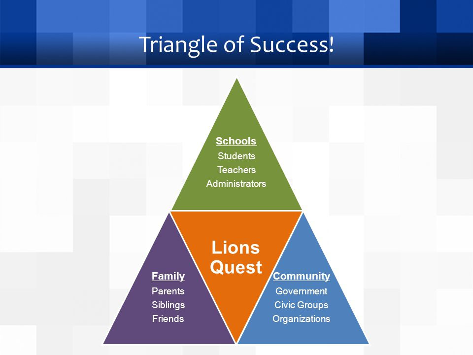 Triangle of Success! Lions Quest Schools Students Teachers Administrators Community Government Civic Groups Organizations Family Parents Siblings Frie