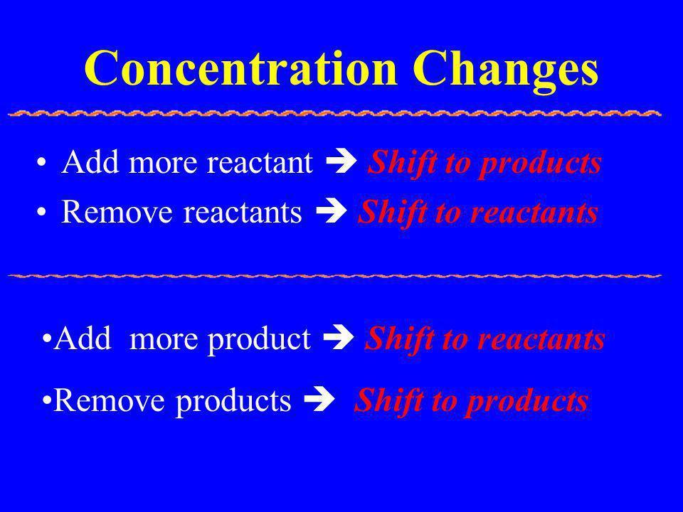 Concentration Changes Add more reactant  Shift to products Remove reactants  Shift to reactants Add more product  Shift to reactants Remove product
