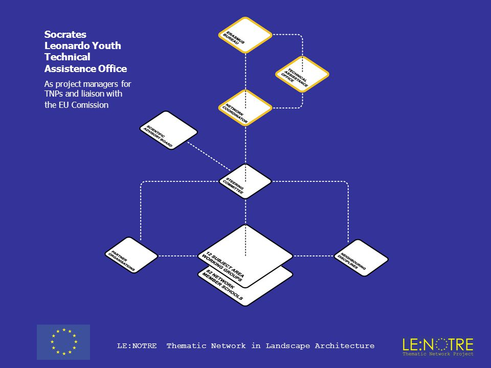 LE:NOTRE Thematic Network in Landscape Architecture Erasmus Bureau: European Commission Directorate General for Education and Culture As funding agency