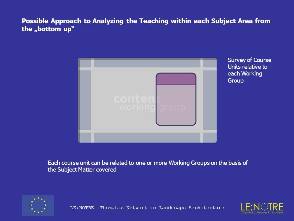LE:NOTRE Thematic Network in Landscape Architecture Data Input Form: New Course Unit