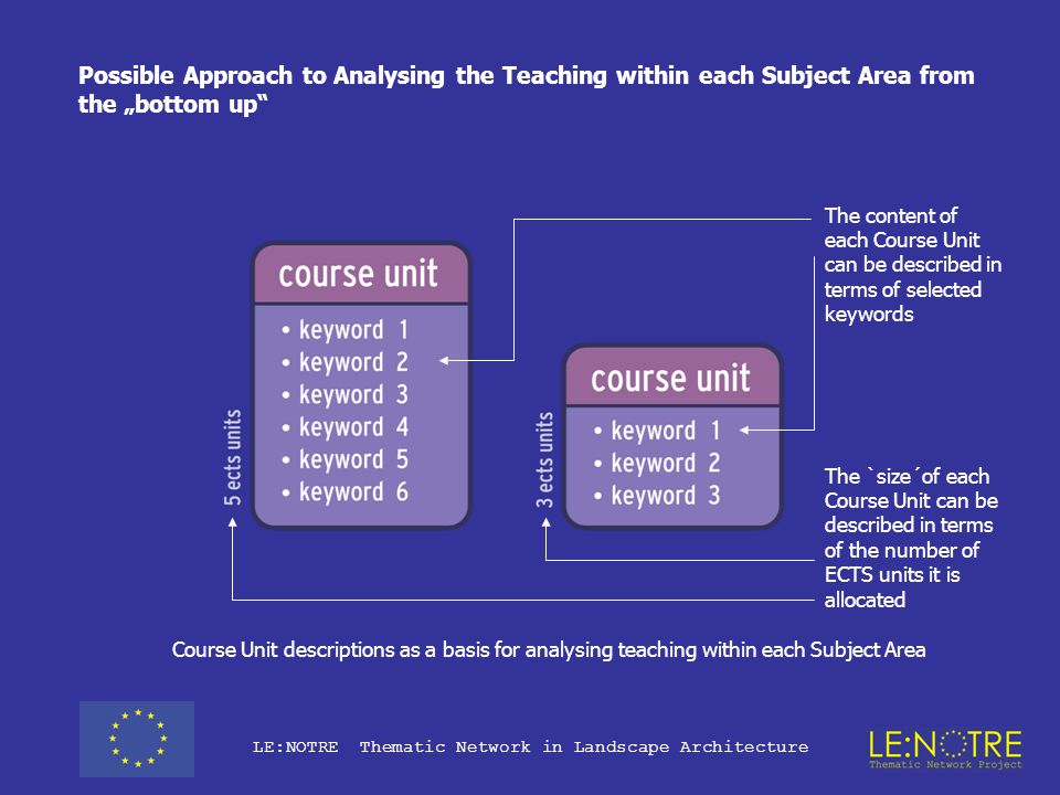 """LE:NOTRE Thematic Network in Landscape Architecture Survey of Course Units relative to each Working Group Each course unit can be related to one or more Working Groups on the basis of the Subject Matter covered Possible Approach to Analyzing the Teaching within each Subject Area from the """"bottom up"""