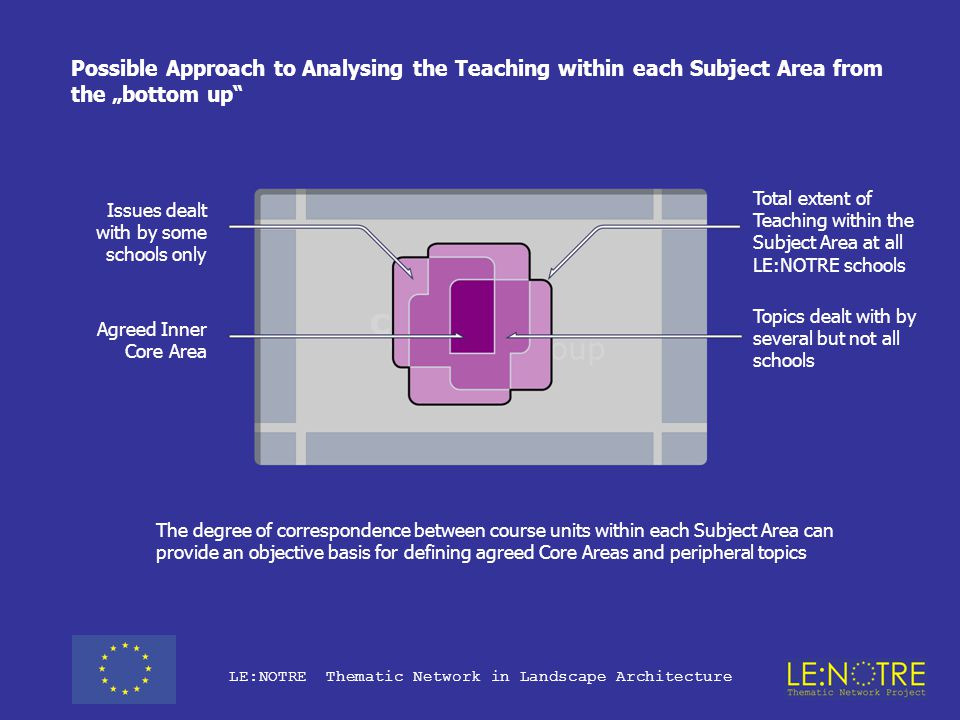 """LE:NOTRE Thematic Network in Landscape Architecture Possible Approach to Analysing the Teaching within each Subject Area from the """"bottom up The content and size of course units offered by different European Universities dealing with similar topics within the scope of each Working Group will correspond with each other to varying degrees"""