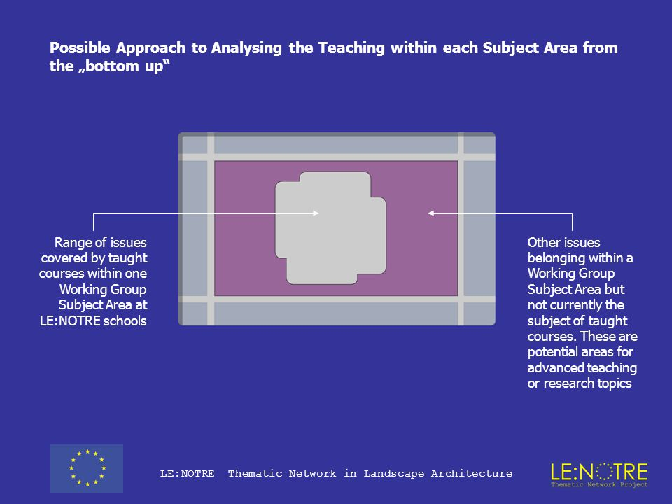 """LE:NOTRE Thematic Network in Landscape Architecture Total extent of Teaching within the Subject Area at all LE:NOTRE schools Possible Approach to Analysing the Teaching within each Subject Area from the """"bottom up Issues dealt with by some schools only Topics dealt with by several but not all schools Agreed Inner Core Area The degree of correspondence between course units within each Subject Area can provide an objective basis for defining agreed Core Areas and peripheral topics"""