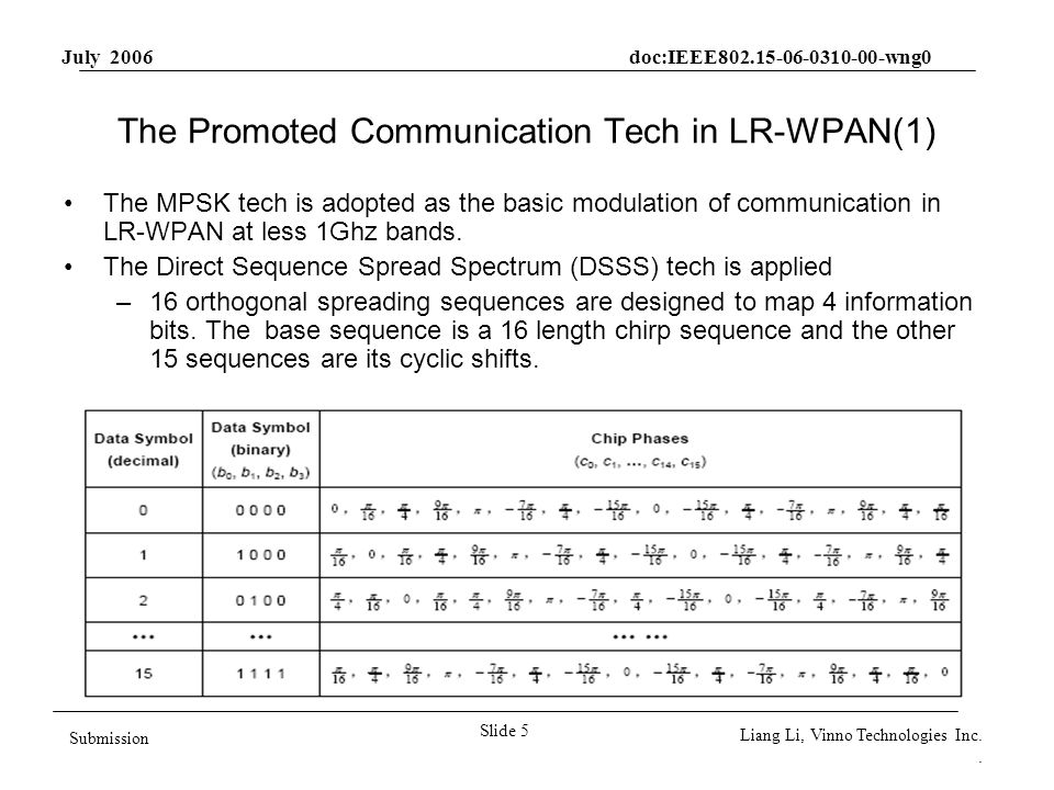 July 2006 doc:IEEE802.15-06-0310-00-wng0 Slide 5 Submission Liang Li, Vinno Technologies Inc.. The Promoted Communication Tech in LR-WPAN(1) The MPSK