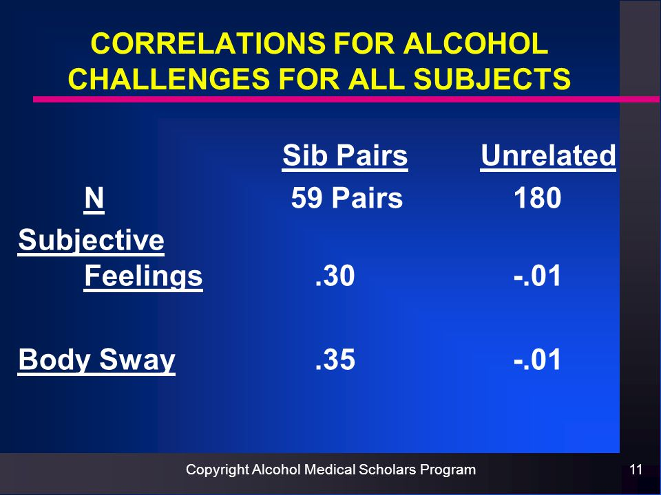 Copyright Alcohol Medical Scholars Program11 CORRELATIONS FOR ALCOHOL CHALLENGES FOR ALL SUBJECTS Sib PairsUnrelated N 59 Pairs 180 Subjective Feelings.30 -.01 Body Sway.35 -.01