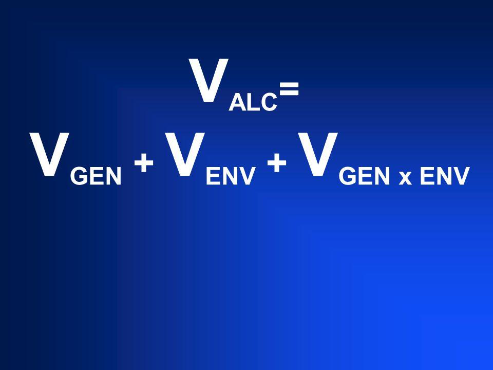 V ALC = V GEN + V ENV + V GEN x ENV
