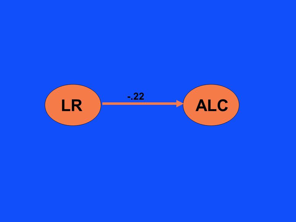 LRALC -.22
