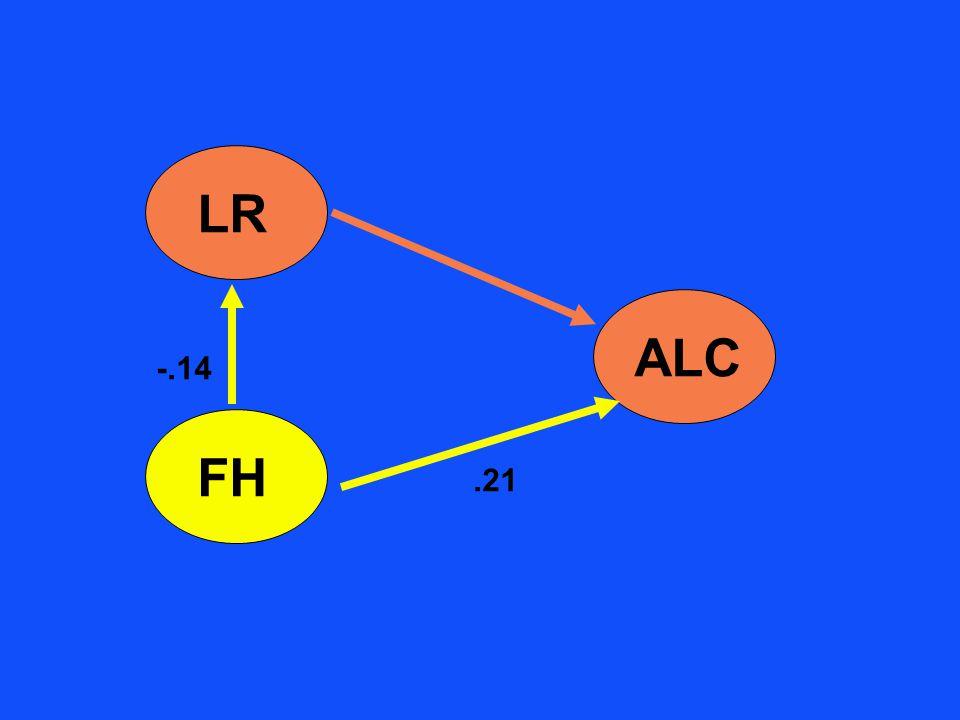 LR ALC FH -.14.21