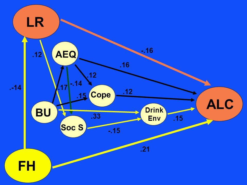 AEQ LR ALC FH BU Cope Soc S Drink Env -.15.15.33.-14.12.17.15.12.16.12.21 -.16 -.14
