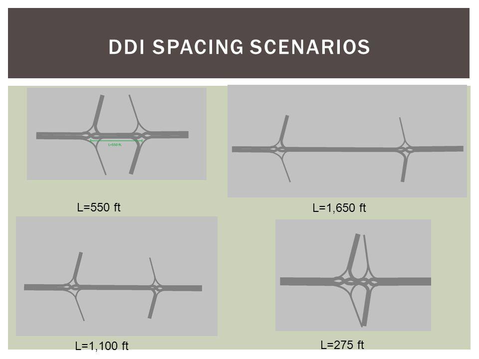 DDI SPACING SCENARIOS L=550 ft L=1,100 ft L=1,650 ft L=275 ft