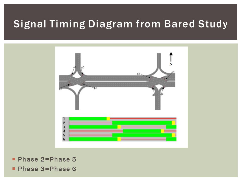  Phase 2=Phase 5  Phase 3=Phase 6 Signal Timing Diagram from Bared Study
