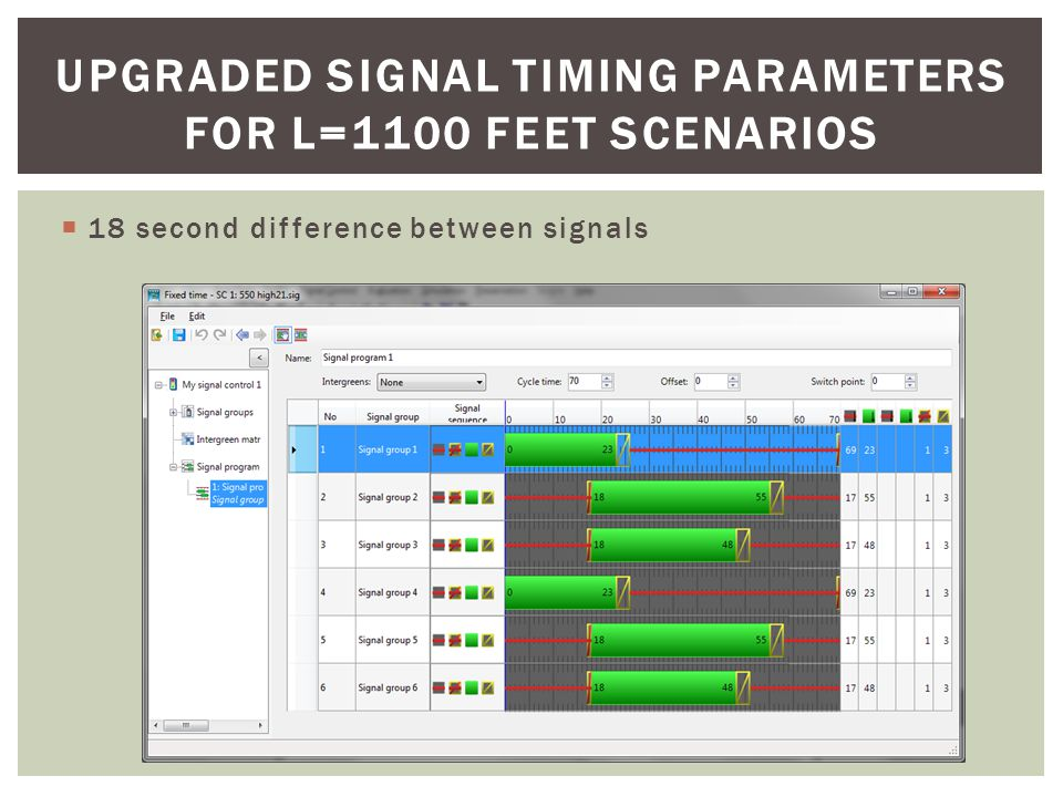 UPGRADED SIGNAL TIMING PARAMETERS FOR L=1100 FEET SCENARIOS  18 second difference between signals