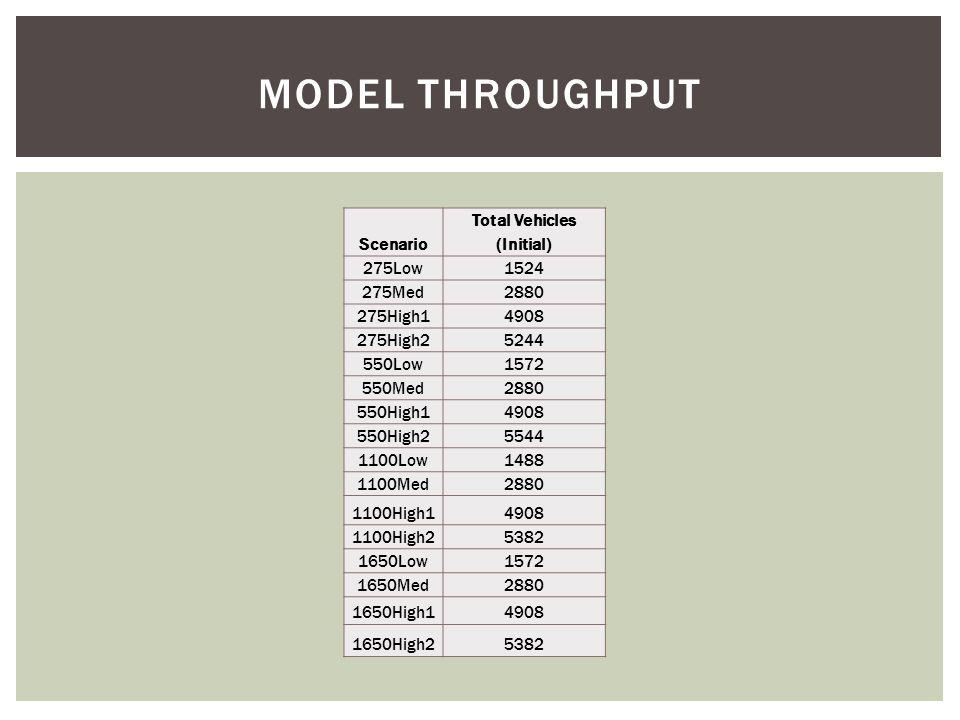 Scenario Total Vehicles (Initial) 275Low1524 275Med2880 275High14908 275High25244 550Low1572 550Med2880 550High14908 550High25544 1100Low1488 1100Med2880 1100High14908 1100High25382 1650Low1572 1650Med2880 1650High14908 1650High25382 MODEL THROUGHPUT