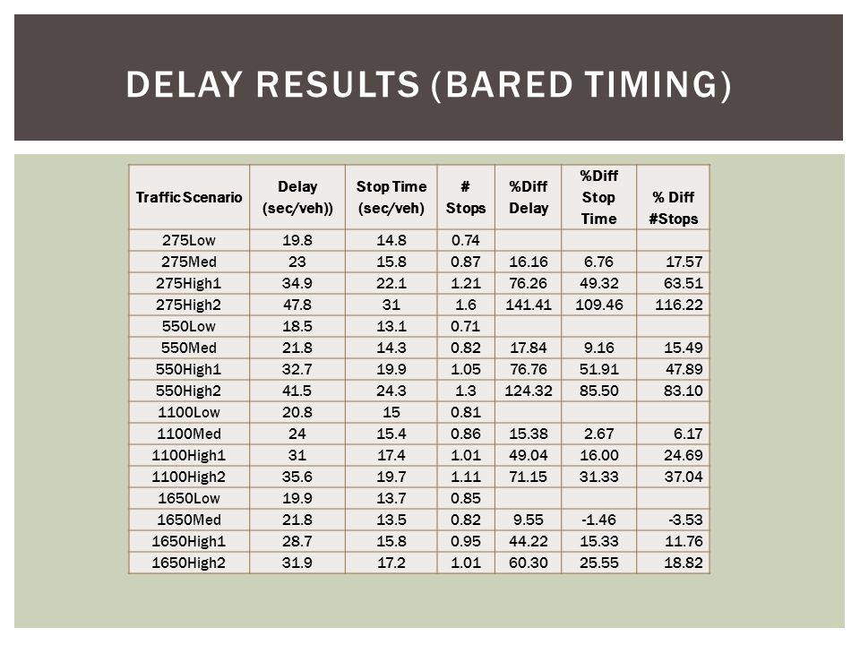 DELAY RESULTS (BARED TIMING) Traffic Scenario Delay (sec/veh)) Stop Time (sec/veh) # Stops %Diff Delay %Diff Stop Time % Diff #Stops 275Low19.814.80.74 275Med2315.80.8716.166.76 17.57 275High134.922.11.2176.2649.32 63.51 275High247.8311.6141.41109.46 116.22 550Low18.513.10.71 550Med21.814.30.8217.849.16 15.49 550High132.719.91.0576.7651.91 47.89 550High241.524.31.3124.3285.50 83.10 1100Low20.8150.81 1100Med2415.40.8615.382.67 6.17 1100High13117.41.0149.0416.00 24.69 1100High235.619.71.1171.1531.33 37.04 1650Low19.913.70.85 1650Med21.813.50.829.55-1.46 -3.53 1650High128.715.80.9544.2215.33 11.76 1650High231.917.21.0160.3025.55 18.82