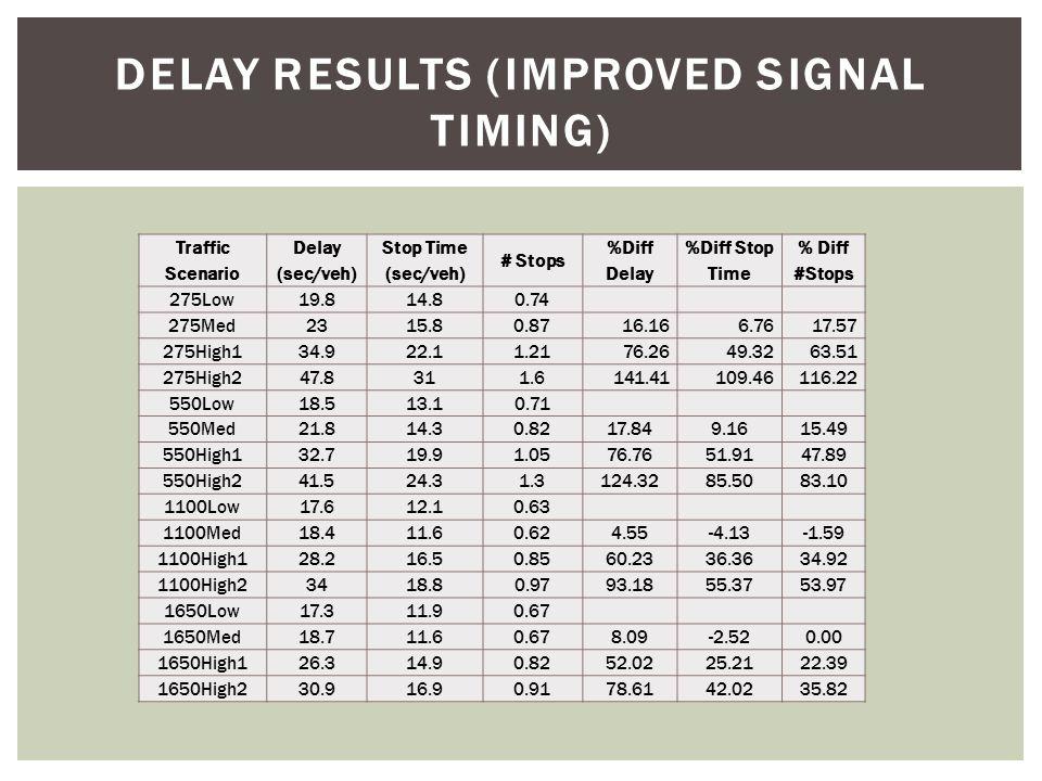 DELAY RESULTS (IMPROVED SIGNAL TIMING) Traffic Scenario Delay (sec/veh) Stop Time (sec/veh) # Stops %Diff Delay %Diff Stop Time % Diff #Stops 275Low19.814.80.74 275Med2315.80.8716.166.7617.57 275High134.922.11.2176.2649.3263.51 275High247.8311.6141.41109.46116.22 550Low18.513.10.71 550Med21.814.30.8217.849.1615.49 550High132.719.91.0576.7651.9147.89 550High241.524.31.3124.3285.5083.10 1100Low17.612.10.63 1100Med18.411.60.624.55-4.13-1.59 1100High128.216.50.8560.2336.3634.92 1100High23418.80.9793.1855.3753.97 1650Low17.311.90.67 1650Med18.711.60.678.09-2.520.00 1650High126.314.90.8252.0225.2122.39 1650High230.916.90.9178.6142.0235.82