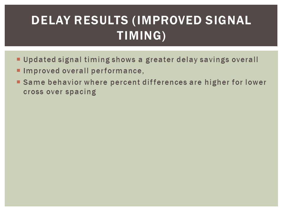  Updated signal timing shows a greater delay savings overall  Improved overall performance,  Same behavior where percent differences are higher for lower cross over spacing DELAY RESULTS (IMPROVED SIGNAL TIMING)