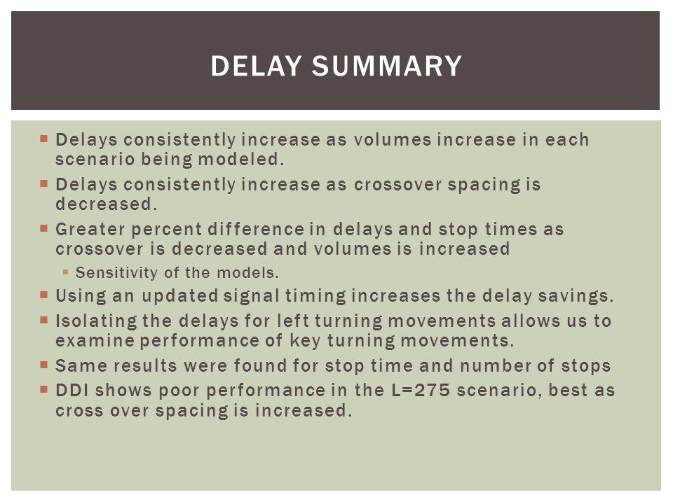 DELAY SUMMARY  Delays consistently increase as volumes increase in each scenario being modeled.